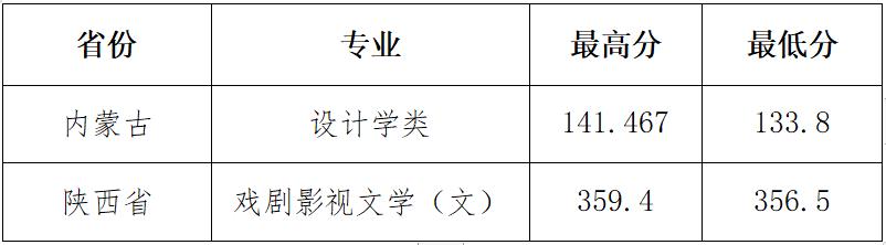 山西大学2020年本科招生录取工作简报 第8期(内蒙古、陕西 艺术)