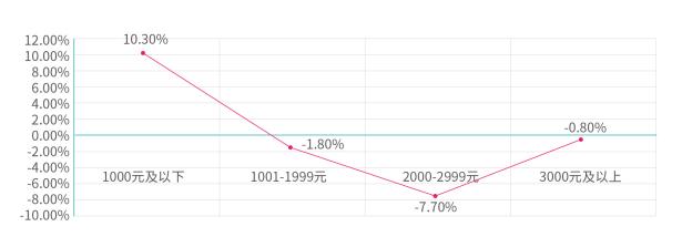 2020年毕业生平均租金1357元新一线城市租房量激增