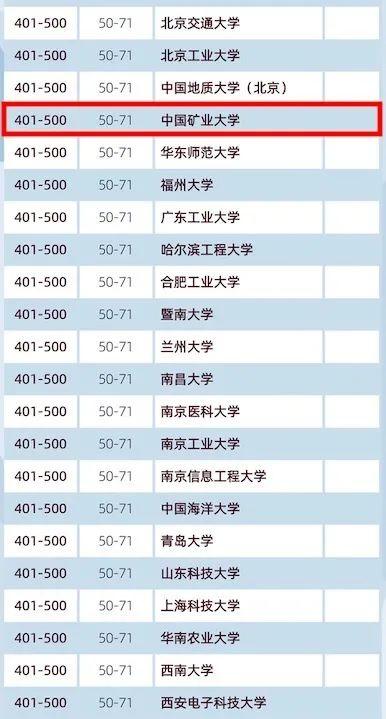 振奋!中国矿业大学首次进入世界大学排名500强!