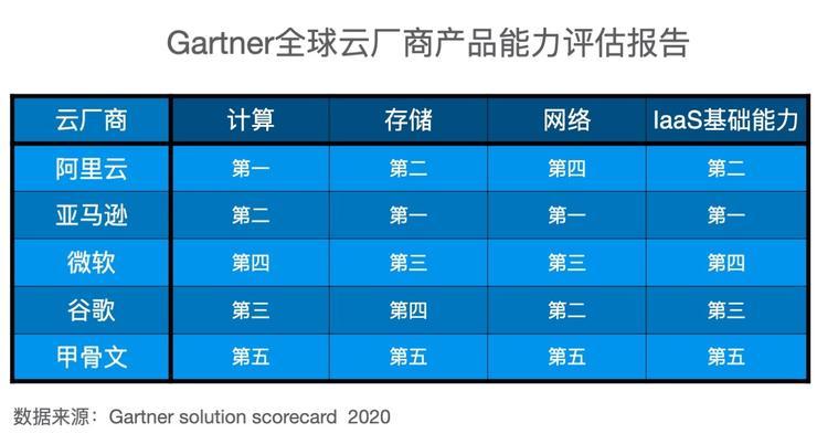 Gartner发布云产品评估报告:阿里云计算能力全球第一