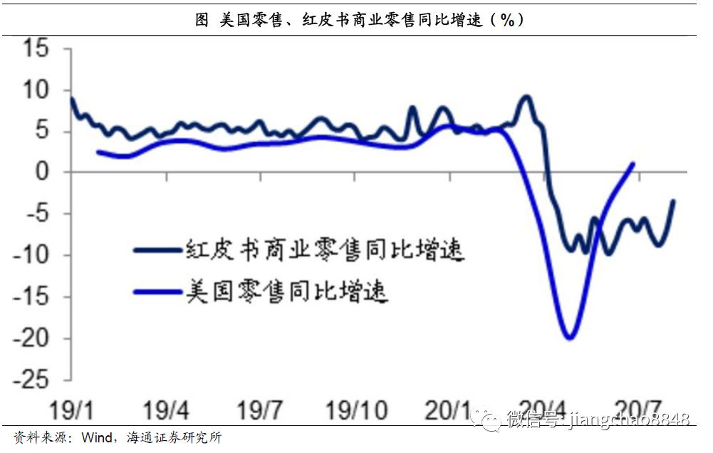 海通姜超:迎接全球和中国经济复苏的几个重要证据