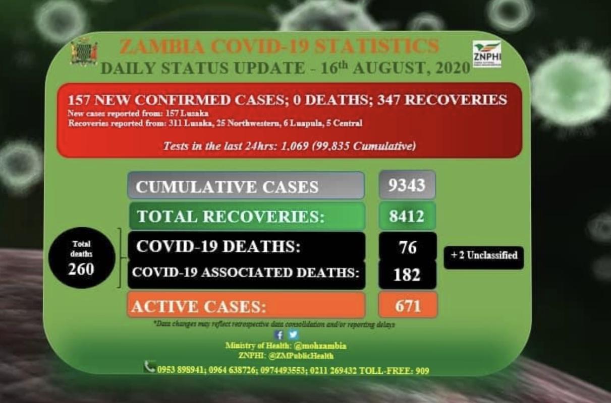 赞比亚新增157例新冠肺炎确诊病例 累计9343例