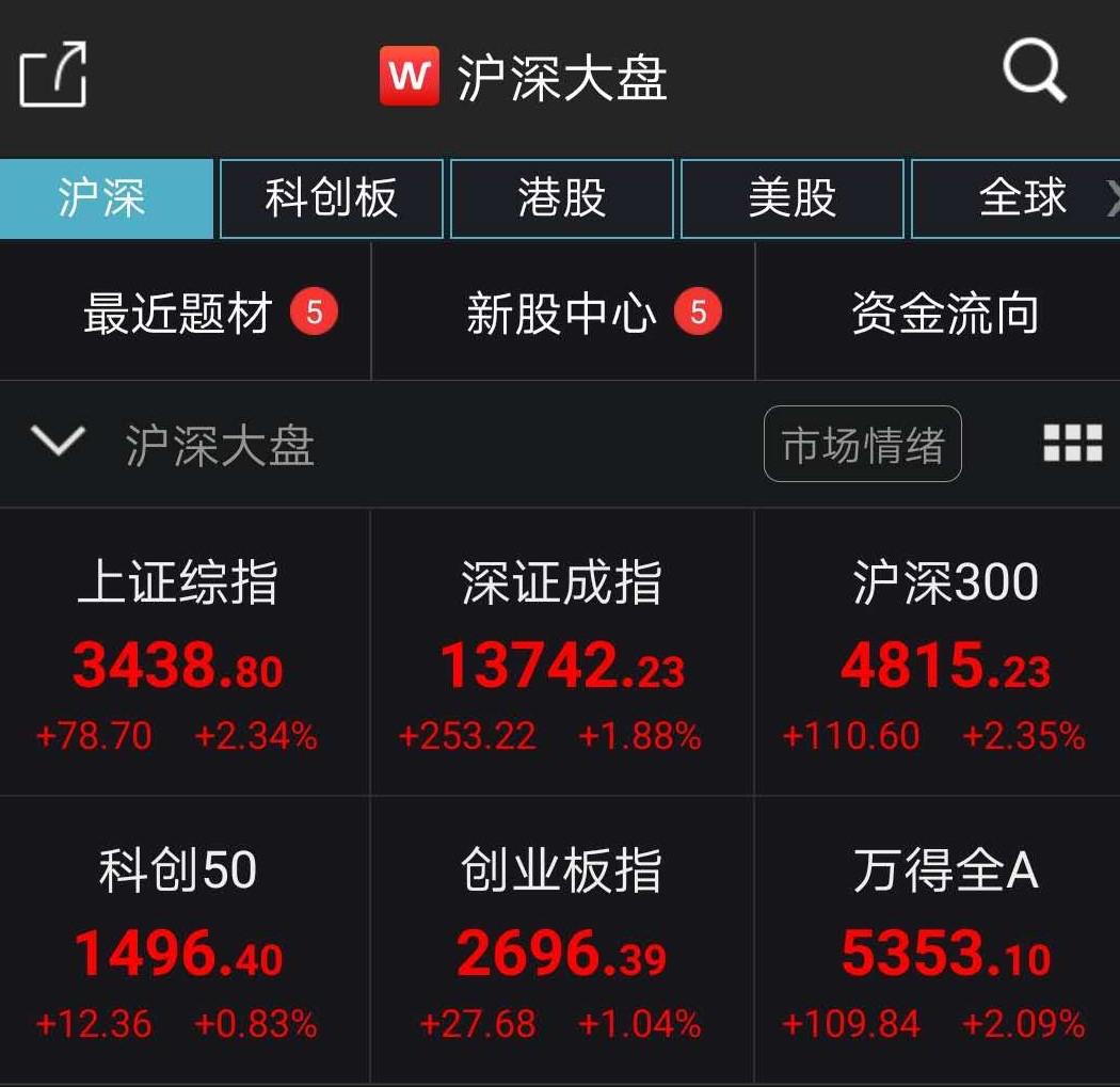 大金融爆发:非银狂涨4.68% 中国人寿两日涨停