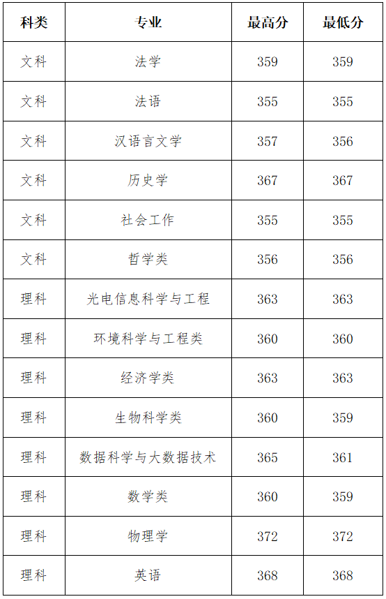 山西大学2020年招生录取工作简报 第9期(江苏)