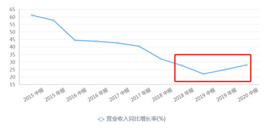 京东交出历史最佳半年报:单季净