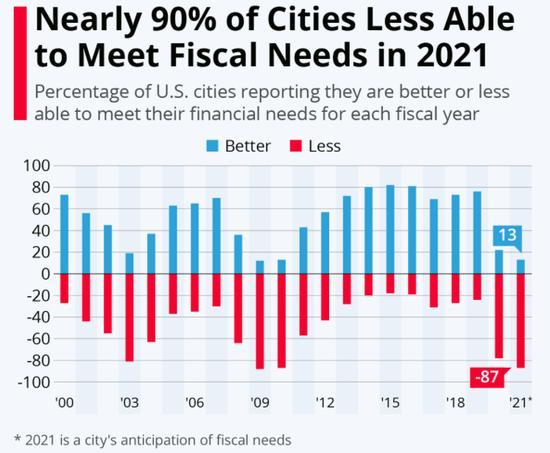 报告:2021年近90%的美国城市将无
