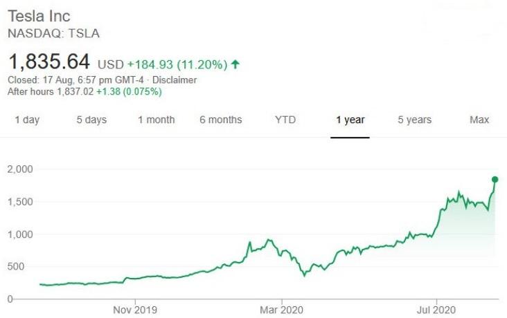 特斯拉股价再次大涨,马斯克成为全球第四大富豪