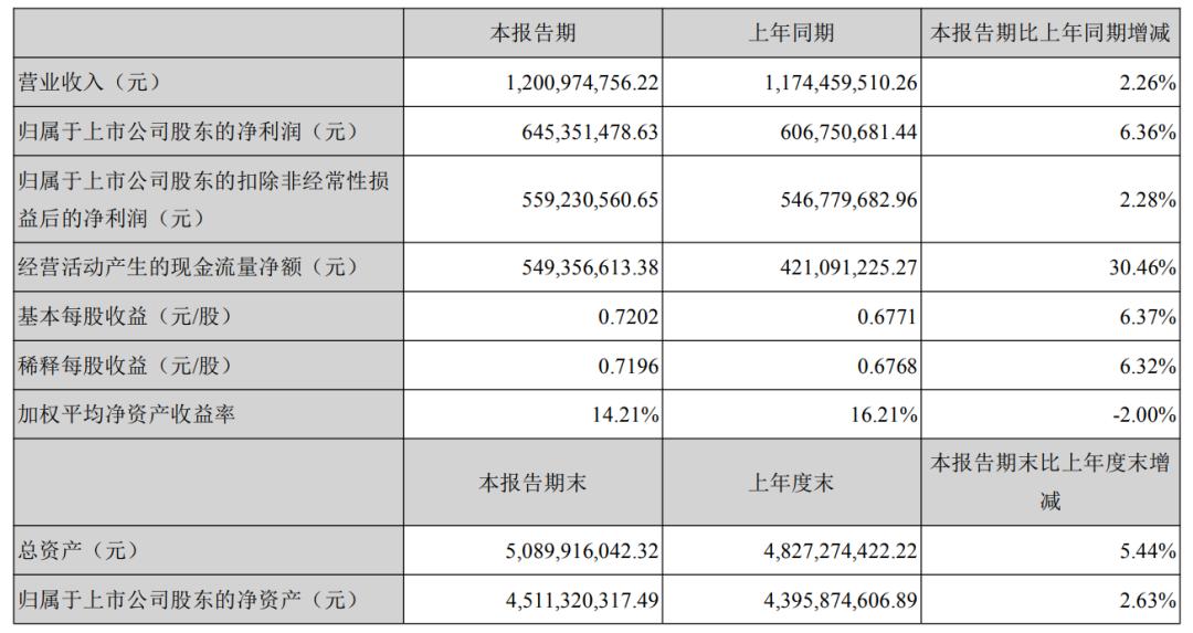 亿联网络二季度业绩重挫 下修业