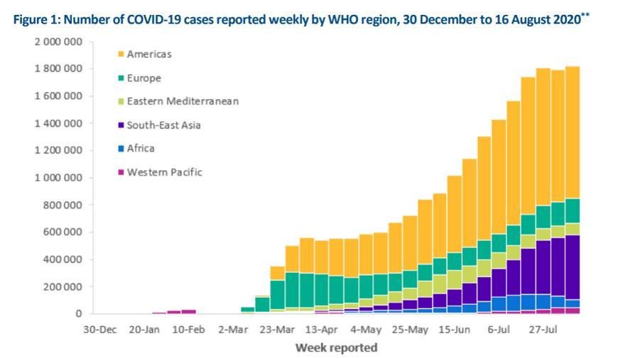 世卫组织:上周全球新冠肺炎确诊病例新增超180万例