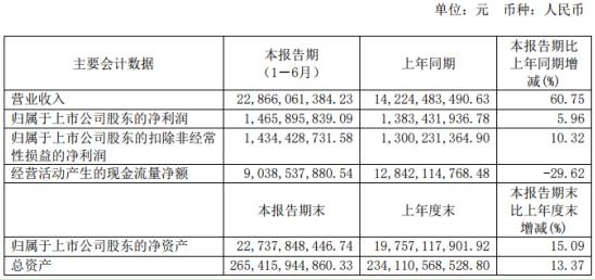 华发股份2020年上半年净利14.66
