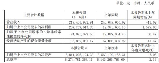 综艺股份2020年上半年净利2.08亿