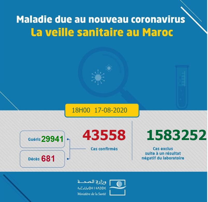 摩洛哥新增1069例新冠肺炎确诊病例 累计确诊43558例