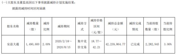 至正股份股东安益大通减持149万