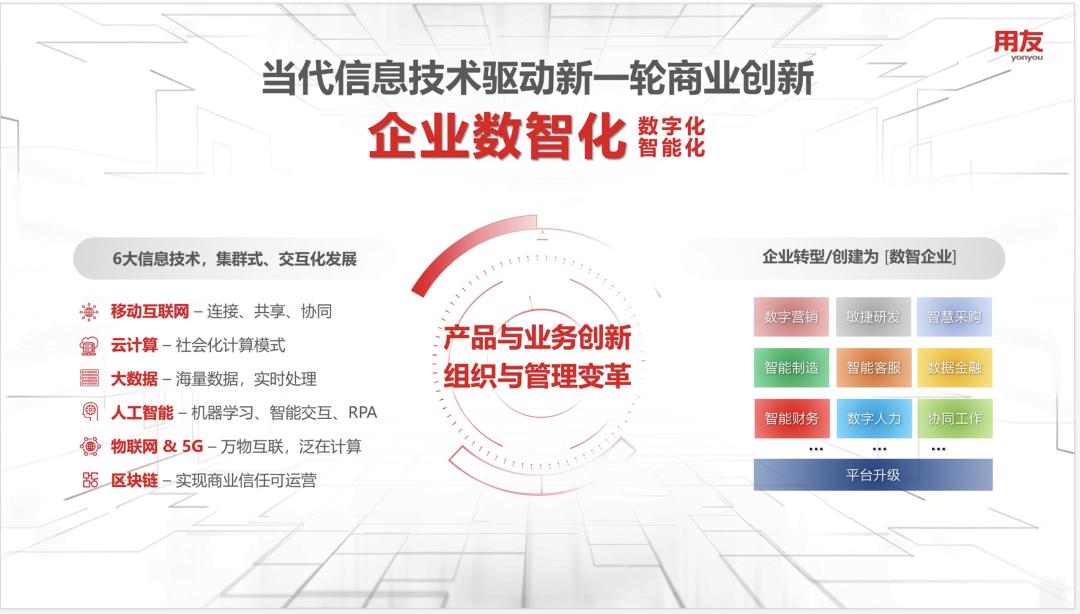 用友网络董事长王文京:企业数智