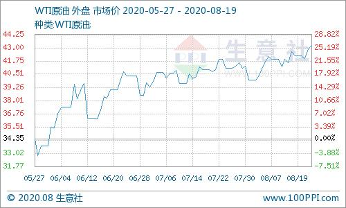 生意社:8月18日国际原油价格上