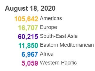 △全球各大洲、地区新冠肺炎新增确诊病例数(图片来源:世卫组织)