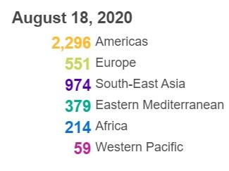 △全球各大洲、地区新冠肺炎新增死亡病例数(图片来源:世卫组织)