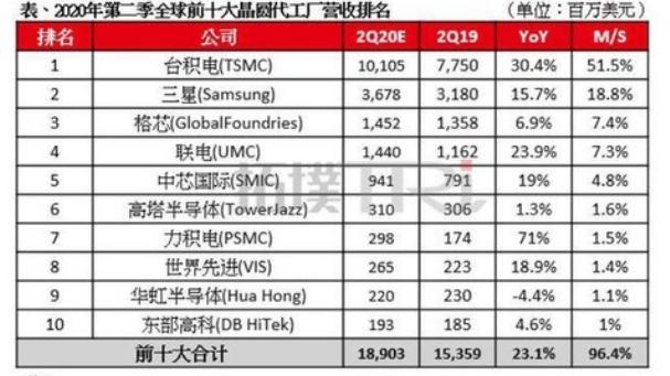 市值超2.8万亿!中国芯片巨头拿
