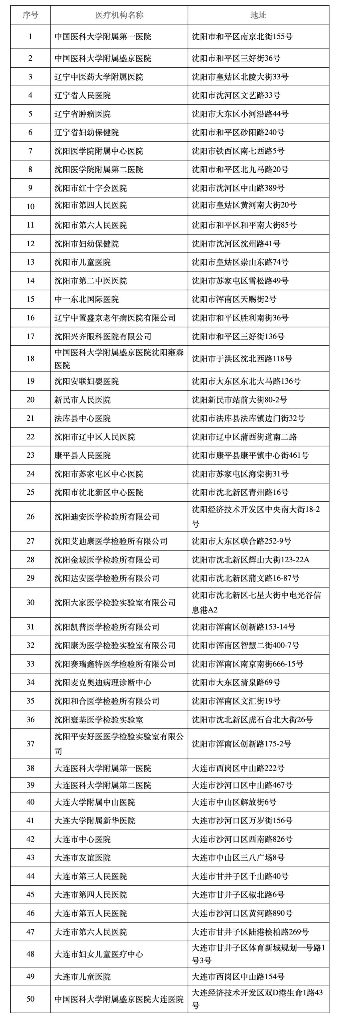 辽宁:核酸检测医疗机构增至148家图片