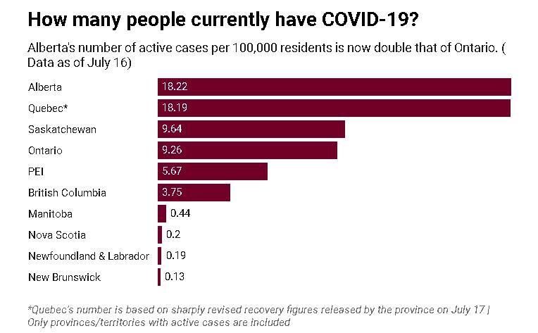 △加拿大电视(CTV)7月17日的报道显示当时艾伯塔省是按人口比例新冠病例最多的
