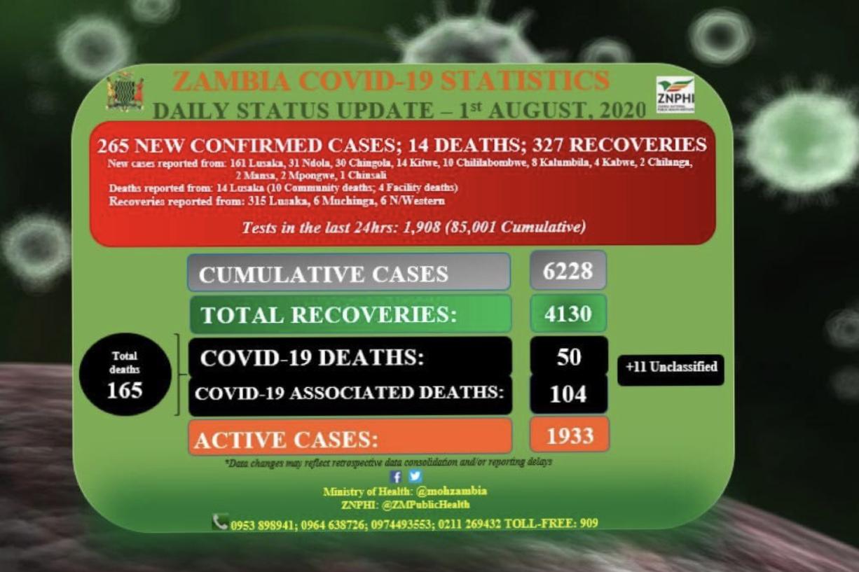 《【摩登2电脑版登陆地址】赞比亚新增265例新冠肺炎确诊病例 累计确诊6228例》
