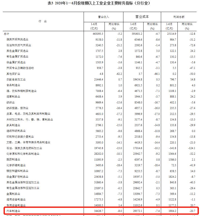 国家统计局: 2020年1-6月全国汽车制造业下降20.7%