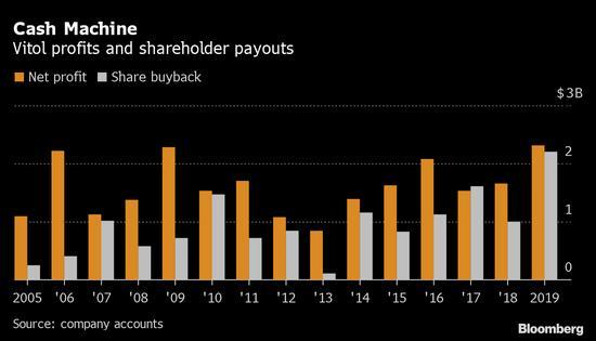 全球最大私有石油交易商去年支付了创纪录的22亿美元股息