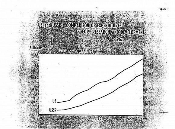 美国和苏联的科研经费支出。图片来源:CIA