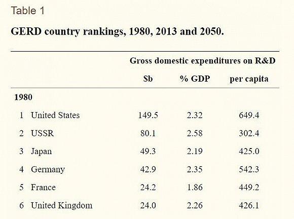 各国1980年的科研支出金额。图片来源:美国国立卫生研究院