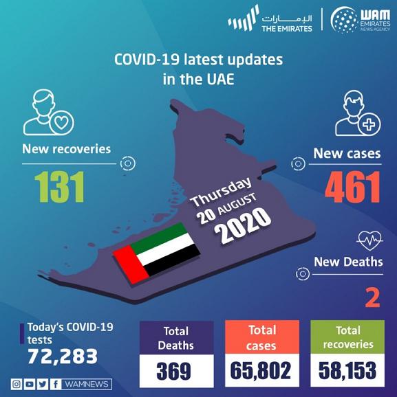 阿联酋新增461例新冠肺炎确诊病例 累计确诊65802例