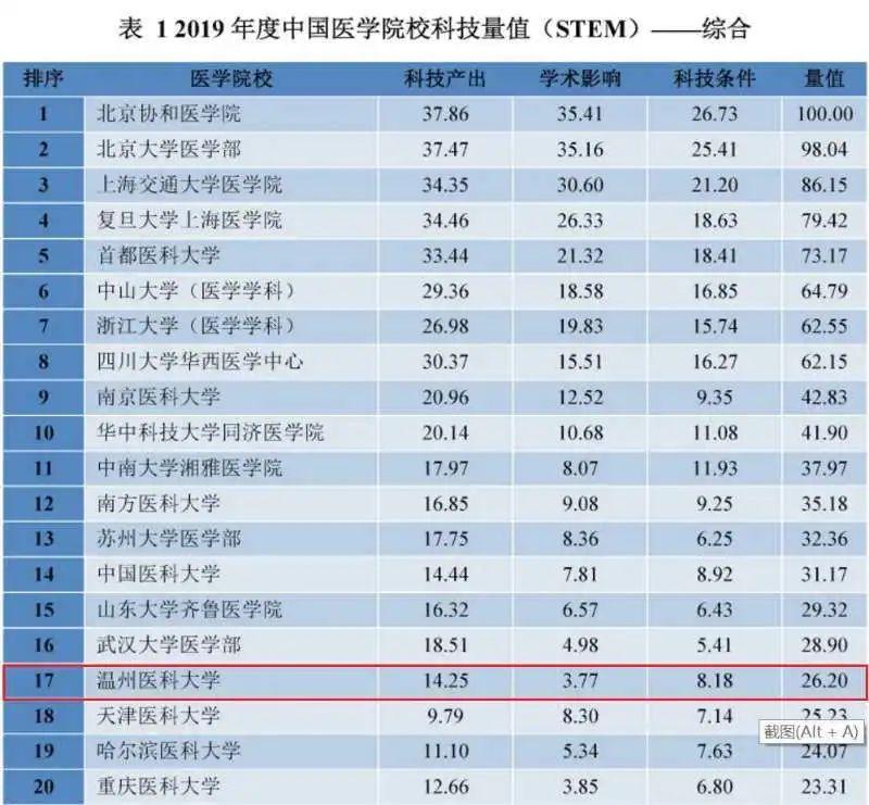2019年度中国医学院校和医院科技量值发布  温医大再创佳绩