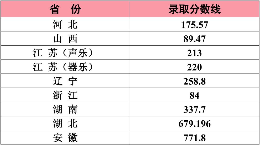 权威发布 | 江南大学2020年本科招生录取信息(截至8月21日)