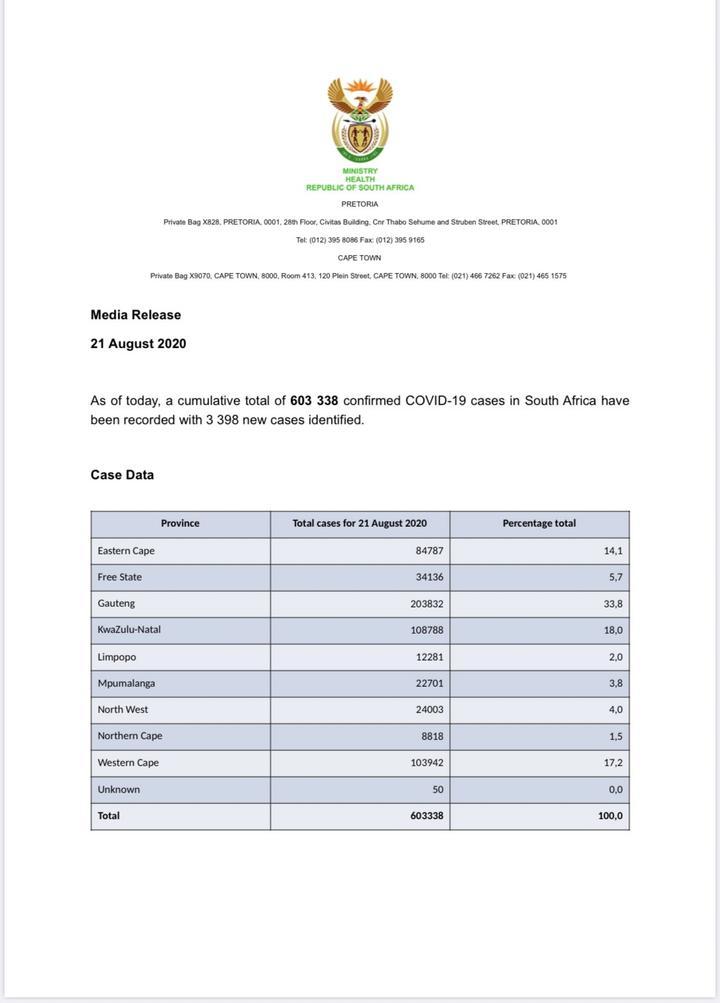 南非新增3398例新冠肺炎确诊病例 累计确诊603338例