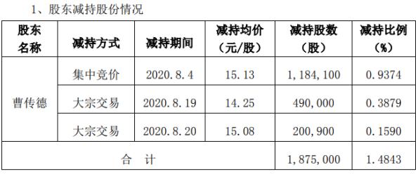 力盛赛车股东曹传德减持187.5万股 套现约2836.88万元