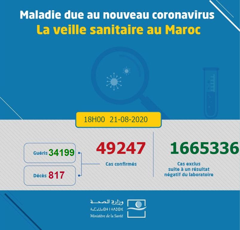 摩洛哥新增新冠肺炎确诊病例1609例 累计确诊49247例