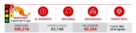墨西哥新增6482例新冠肺炎确诊病例 累计达556216例