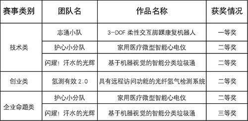我校研究生斩获第十五届中国研究生电子设计竞赛一等奖