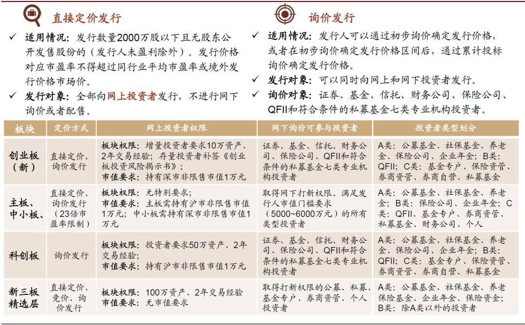 中金:创业板注册制改革落地 关注三个方面动向
