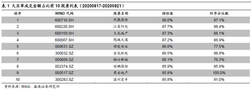 【海通金工】大额买入与资金流向跟踪(20200817-20200821)