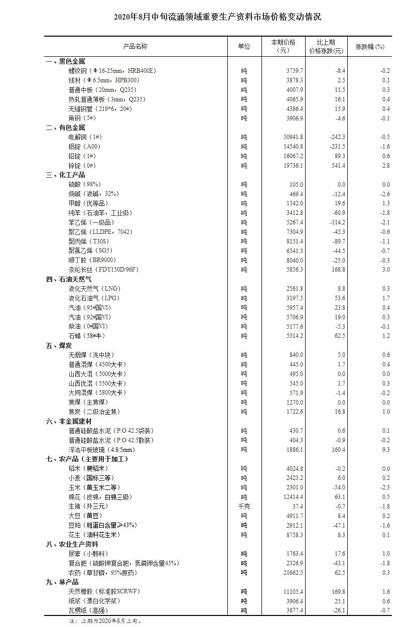 国度统计局:8月中旬生猪价钱较上旬跌1.8%
