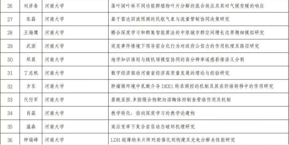 河南省这2个重大计划里,有你的专业或老师吗?