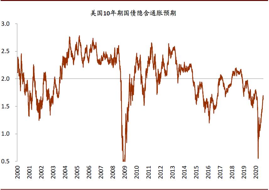"""中金:美联储""""平均通胀目标制""""渐行渐近"""