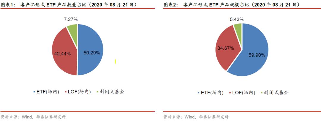 【华泰金工林晓明团队】市场震荡调整,大金融持续强势——ETP与量化基金周报20200823