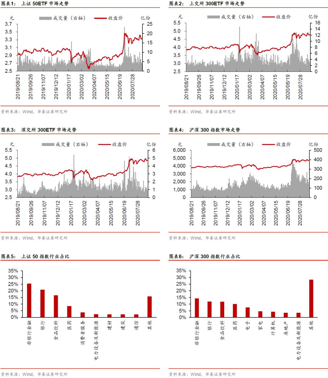 【华泰金工林晓明团队】近期历史波动率持续下降——期权期货周报20200823
