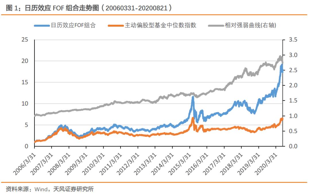 【FOF组合推荐周报】上周市场波动,业绩增强FOF组合表现优异