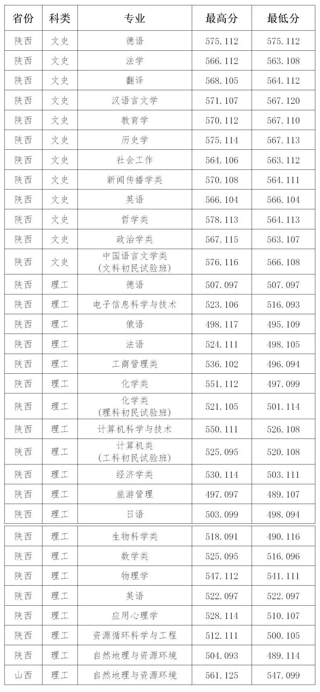 山西大学2020年招生录取工作简报 第23期(陕西 山西)