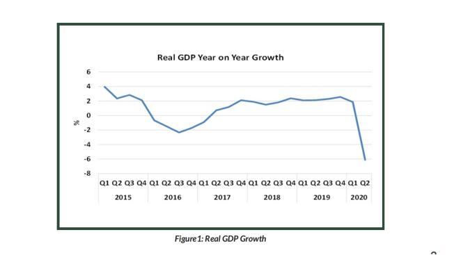 尼日利亚2020第二季度GDP降6.1% 创下10年来最大跌幅