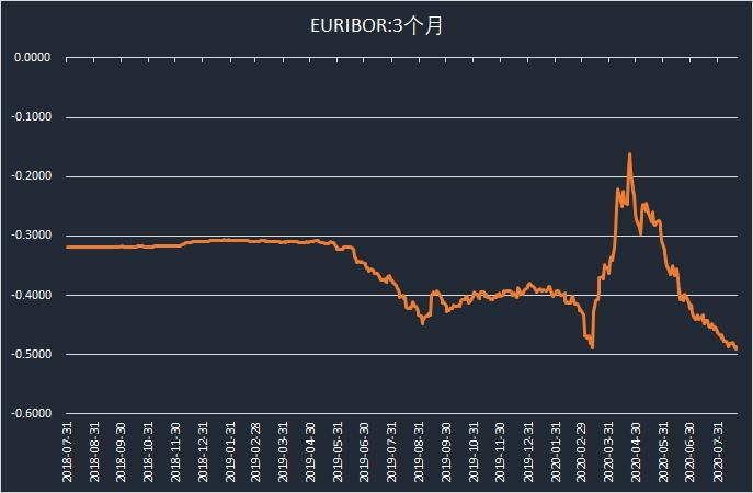 -0.47%!!欧元区隔夜利率创历史新低