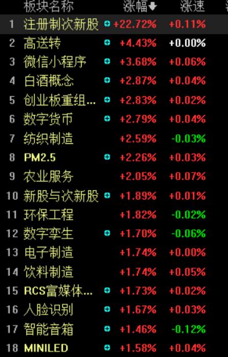 创业板真的火了:低价股爆发 最狠连拉两涨停飙升44%
