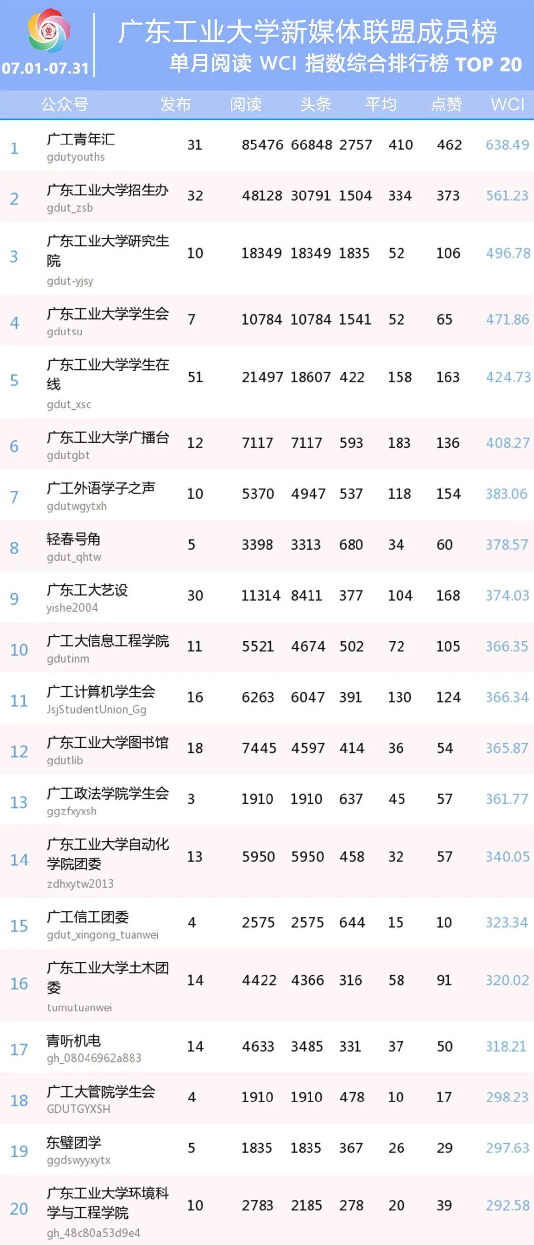广工月榜 | 广东工业大学新媒体联盟成员微信排行榜【07.01-07.31】